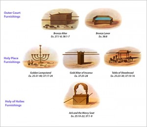 Furniture of the Tabernacle